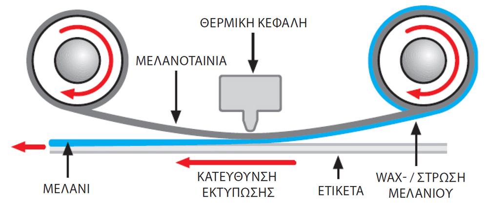 ektyposi thermikis metaforas - barcode.gr